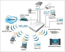 Elementos de una red | todo sobre redes